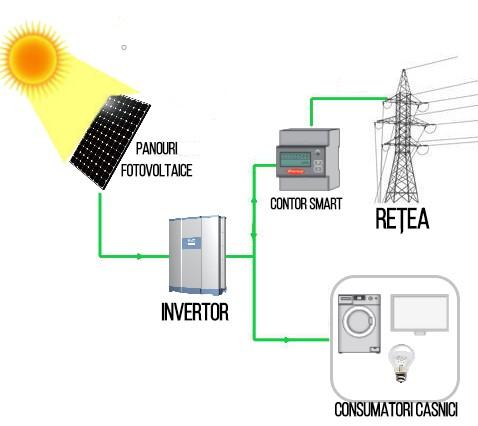 Sistem fotovoltaic on grid - panouri fotovoltaice - invertor - contor smart - energie solară - selg energy